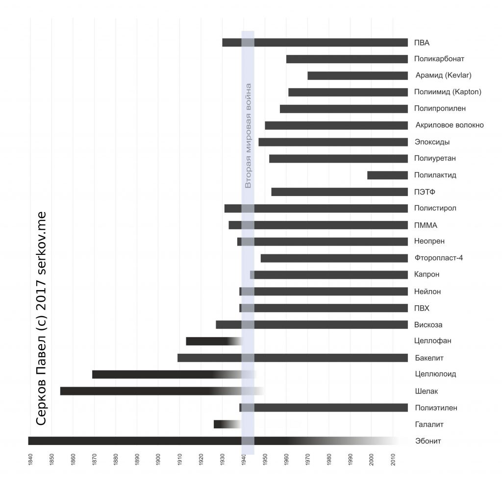 polymer history timeline